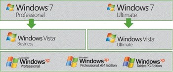 Downgrade Windows 7